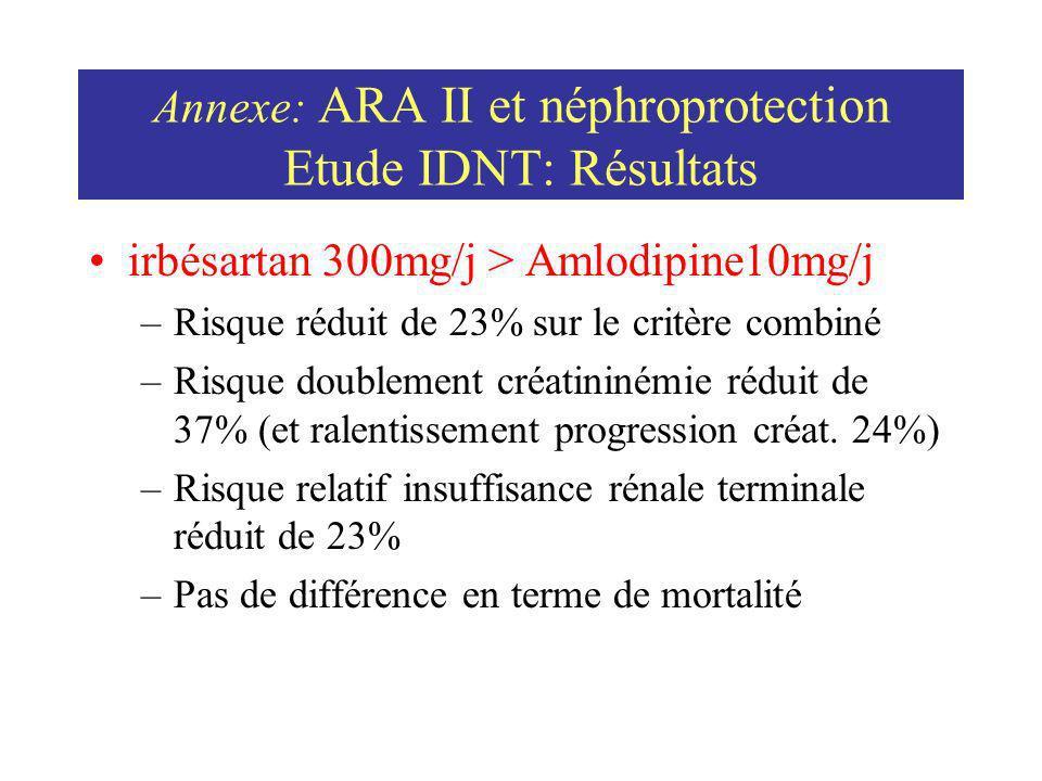 Annexe: ARA II et néphroprotection Etude IDNT: Résultats irbésartan 300mg/j > Amlodipine10mg/j –Risque réduit de 23% sur le critère combiné –Risque do