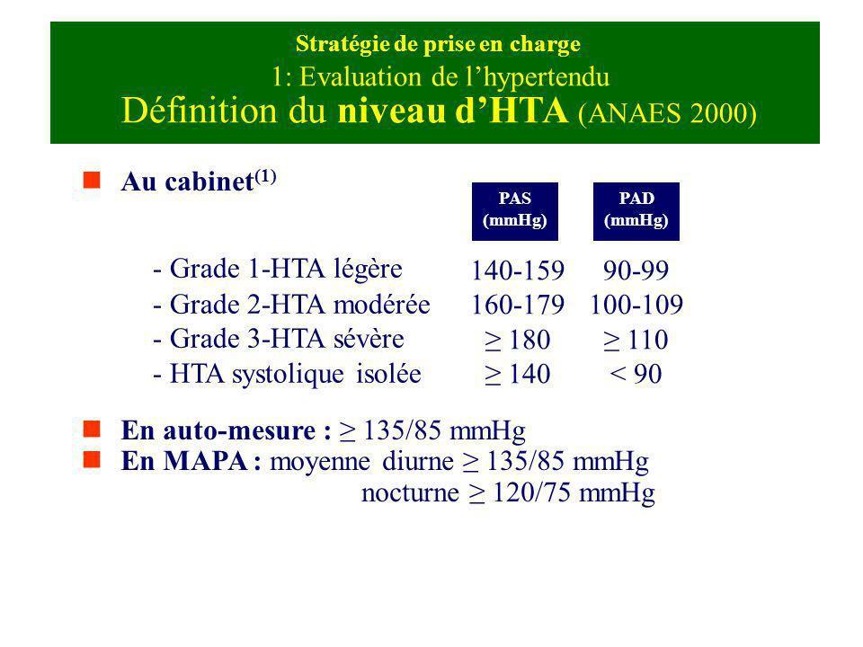 Le plus vaste essai jamais conduit dans lHTA Critère primaire = exclusivement évènements coronariens majeurs Comparaison à un diurétique (chlortalidone) de 3 classes dantiHTseurs en parallèle : –Un Calcique: Amlodipine –Un IEC: Lisinopril –Un Alpha-bloquant: doxazozine N > 42 000 patients.