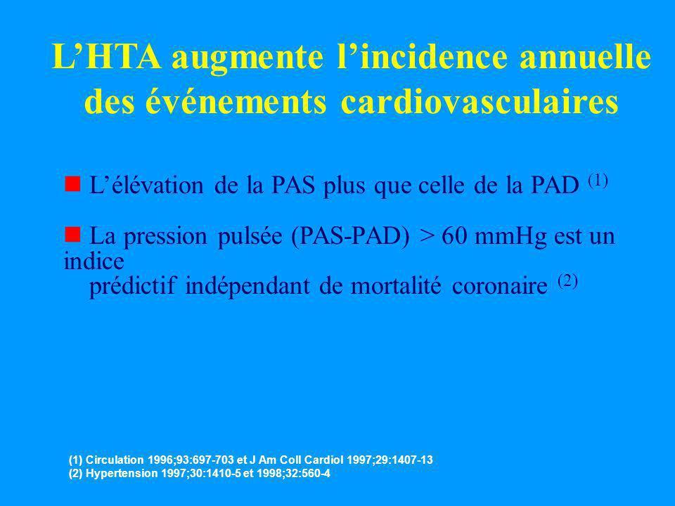 LHTA augmente lincidence annuelle des événements cardiovasculaires n Lélévation de la PAS plus que celle de la PAD (1) n La pression pulsée (PAS-PAD)