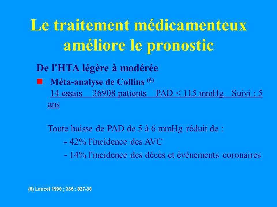 Le traitement médicamenteux améliore le pronostic De l'HTA légère à modérée n Méta-analyse de Collins (6) 14 essais 36908 patients PAD < 115 mmHg Suiv