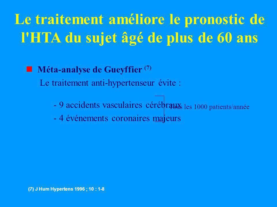 nMéta-analyse de Gueyffier (7) Le traitement anti-hypertenseur évite : - 9 accidents vasculaires cérébraux - 4 événements coronaires majeurs Le traite