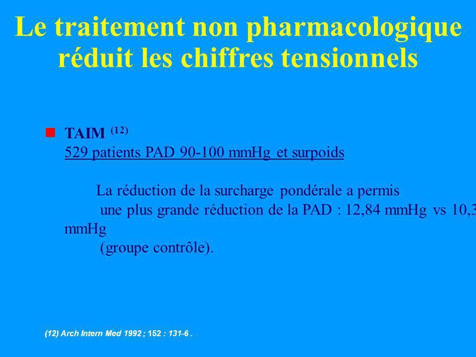 Le traitement non pharmacologique réduit les chiffres tensionnels nTAIM (12) 529 patients PAD 90-100 mmHg et surpoids La réduction de la surcharge pon