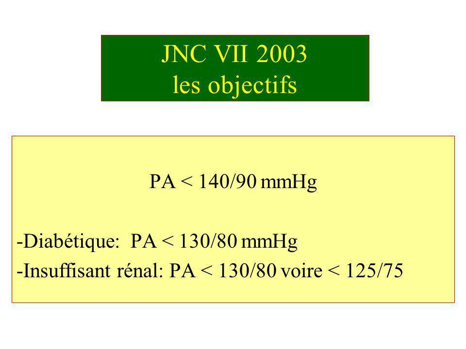 Classification JNC VII 2003: des critères exigeants Classification de la PA PA systolique mmHg PA diastolique mmHg Normale<120<80 Pré- hypertension 120-13980-89 HTA stade 1140-15990-99 HTA stade 2>160>100