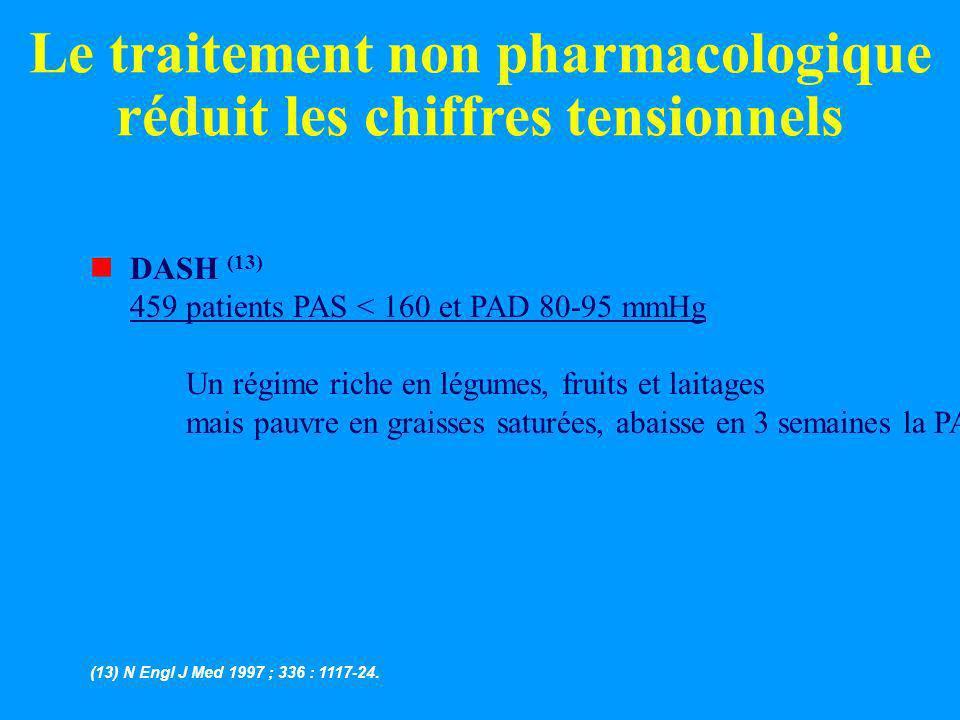 Le traitement non pharmacologique réduit les chiffres tensionnels nDASH (13) 459 patients PAS < 160 et PAD 80-95 mmHg Un régime riche en légumes, frui
