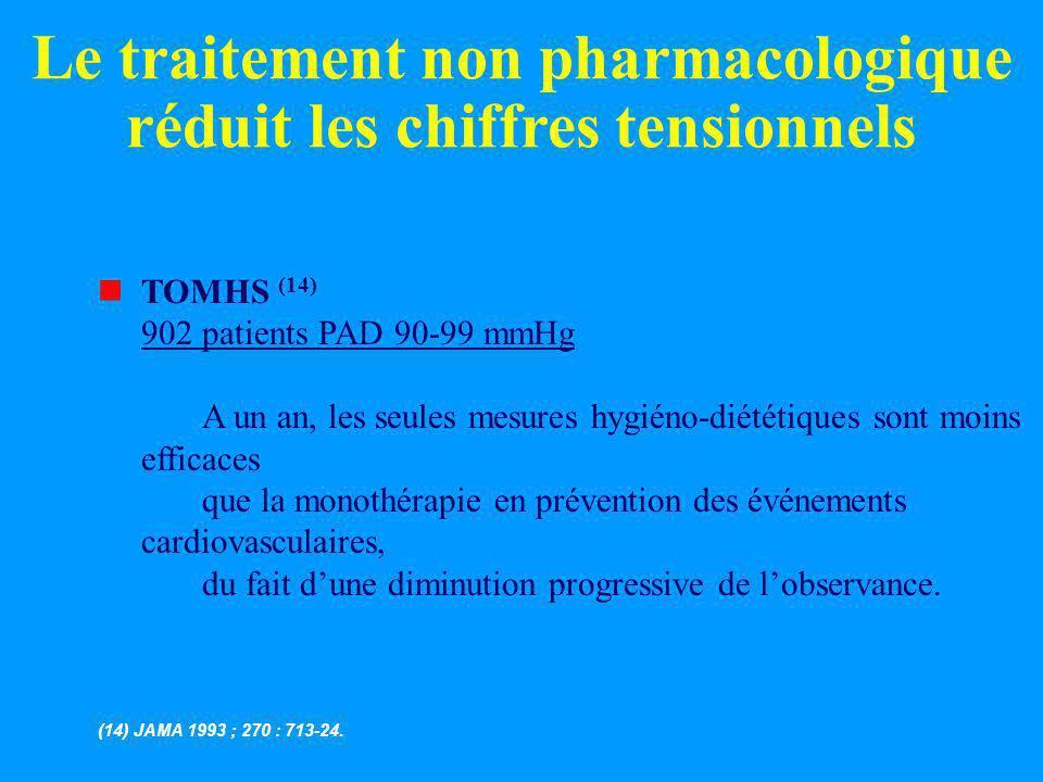 Le traitement non pharmacologique réduit les chiffres tensionnels nTOMHS (14) 902 patients PAD 90-99 mmHg A un an, les seules mesures hygiéno-diététiq
