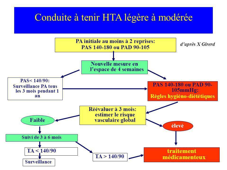 Conduite à tenir HTA légère à modérée PA initiale au moins à 2 reprises: PAS 140-180 ou PAD 90-105 PAS< 140/90: Surveillance PA tous les 3 mois pendan