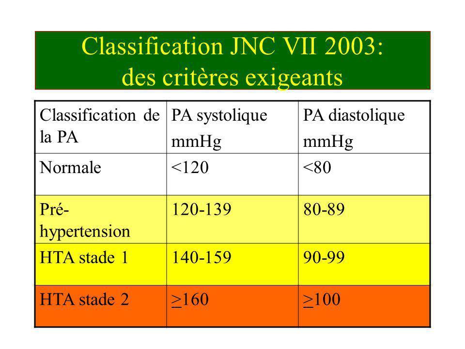 Classification JNC VII 2003: des critères exigeants Classification de la PA PA systolique mmHg PA diastolique mmHg Normale<120<80 Pré- hypertension 12