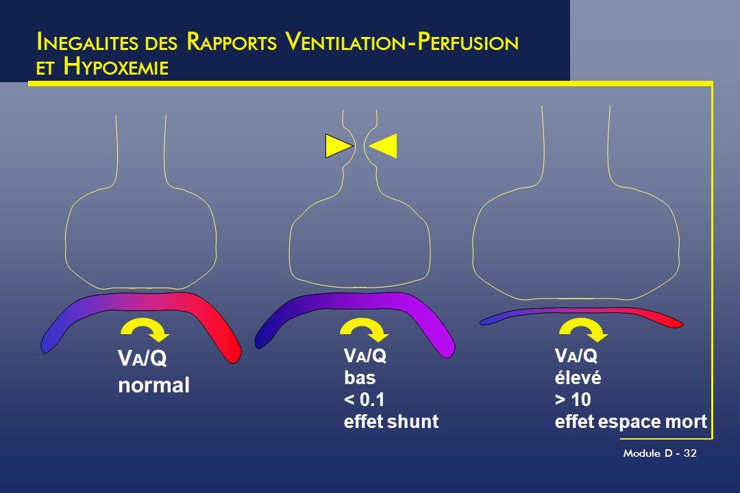 Module D - 32 I NEGALITES DES R APPORTS V ENTILATION -P ERFUSION ET H YPOXEMIE V A /Q élevé > 10 effet espace mort V A /Q bas < 0.1 effet shunt V A /Q