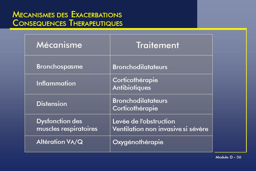 Module D - 36 M ECANISMES DES E XACERBATIONS C ONSEQUENCES T HERAPEUTIQUES Mécanisme Traitement Bronchospasme Bronchodilatateurs Inflammation Corticot
