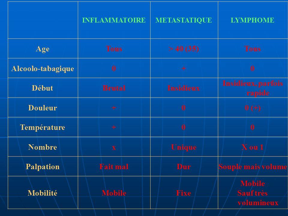 INFLAMMATOIREMETASTATIQUELYMPHOME AgeTous> 40 (35)Tous Alcoolo-tabagique0+0 DébutBrutalInsidieux Insidieux, parfois rapide Douleur+00 (+) Température+