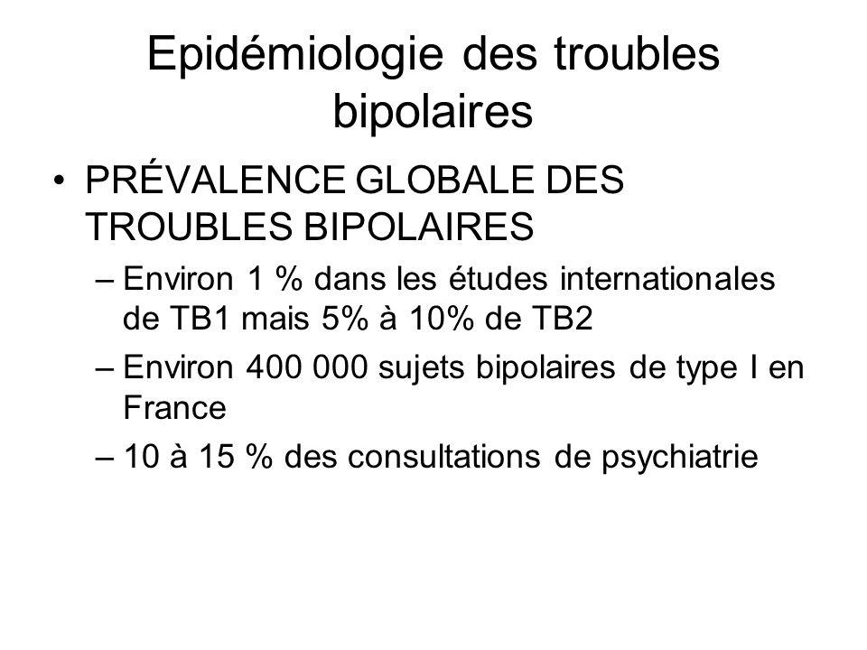 Epidémiologie des troubles bipolaires PRÉVALENCE GLOBALE DES TROUBLES BIPOLAIRES –Environ 1 % dans les études internationales de TB1 mais 5% à 10% de