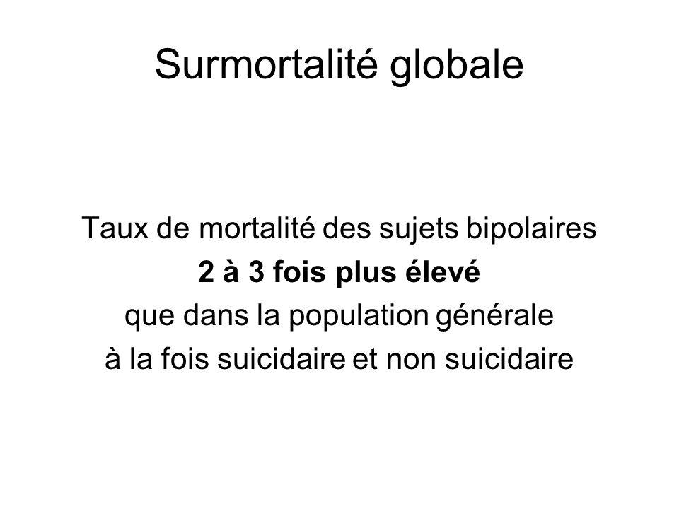 Surmortalité globale Taux de mortalité des sujets bipolaires 2 à 3 fois plus élevé que dans la population générale à la fois suicidaire et non suicida