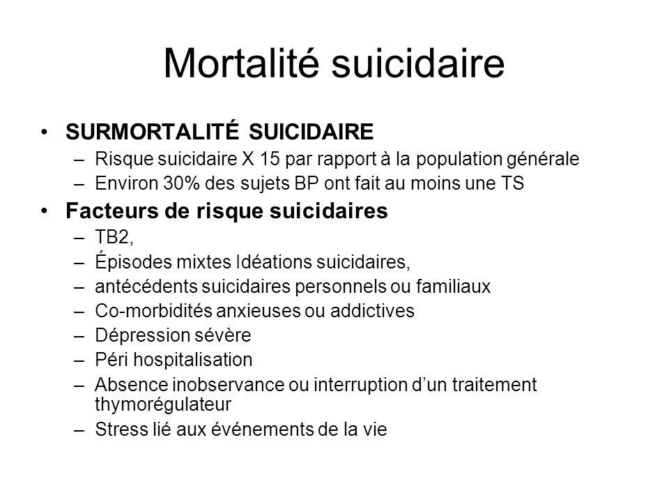 Mortalité suicidaire SURMORTALITÉ SUICIDAIRE –Risque suicidaire X 15 par rapport à la population générale –Environ 30% des sujets BP ont fait au moins