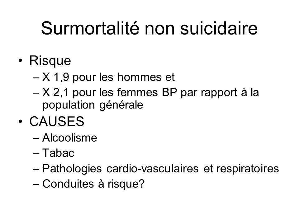 Surmortalité non suicidaire Risque –X 1,9 pour les hommes et –X 2,1 pour les femmes BP par rapport à la population générale CAUSES –Alcoolisme –Tabac