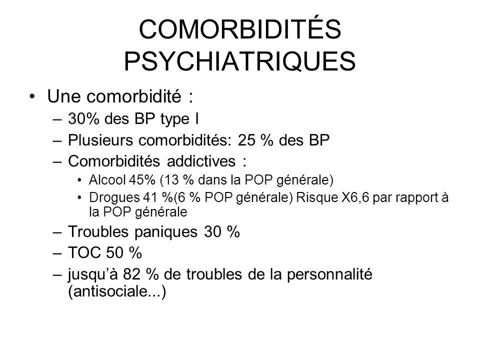 COMORBIDITÉS PSYCHIATRIQUES Une comorbidité : –30% des BP type I –Plusieurs comorbidités: 25 % des BP –Comorbidités addictives : Alcool 45% (13 % dans