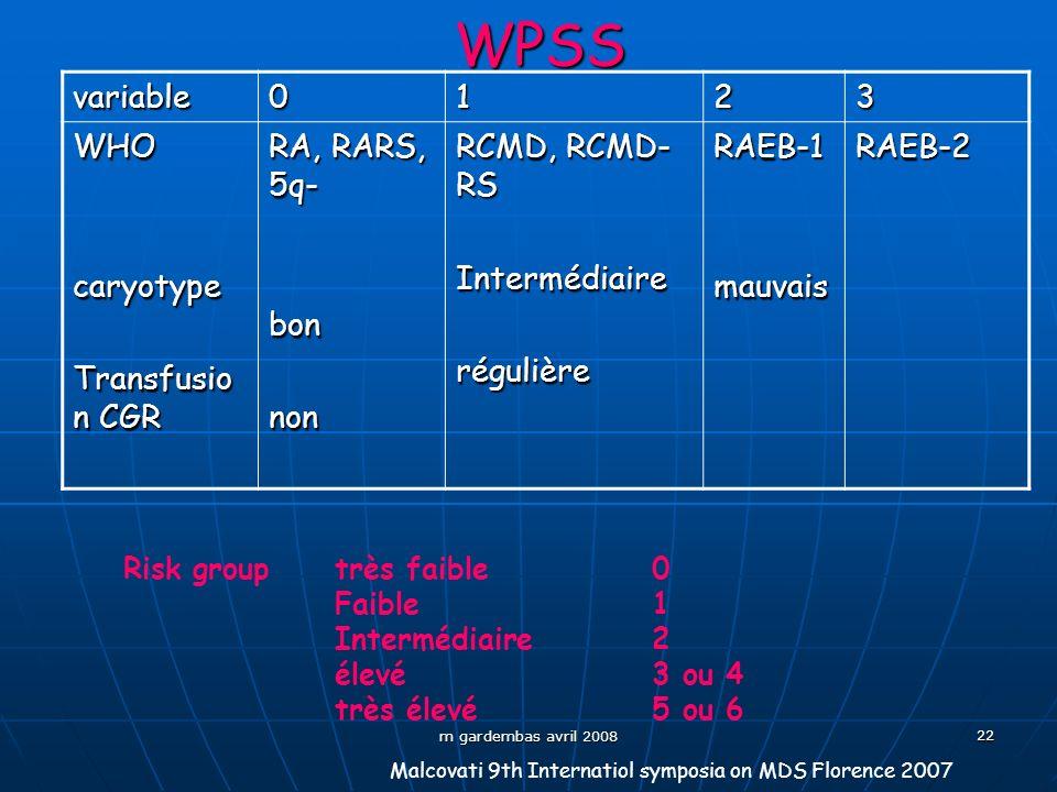 m gardembas avril 2008 22WPSSvariable0123 WHOcaryotype Transfusio n CGR RA, RARS, 5q- bonnon RCMD, RCMD- RS IntermédiairerégulièreRAEB-1mauvaisRAEB-2