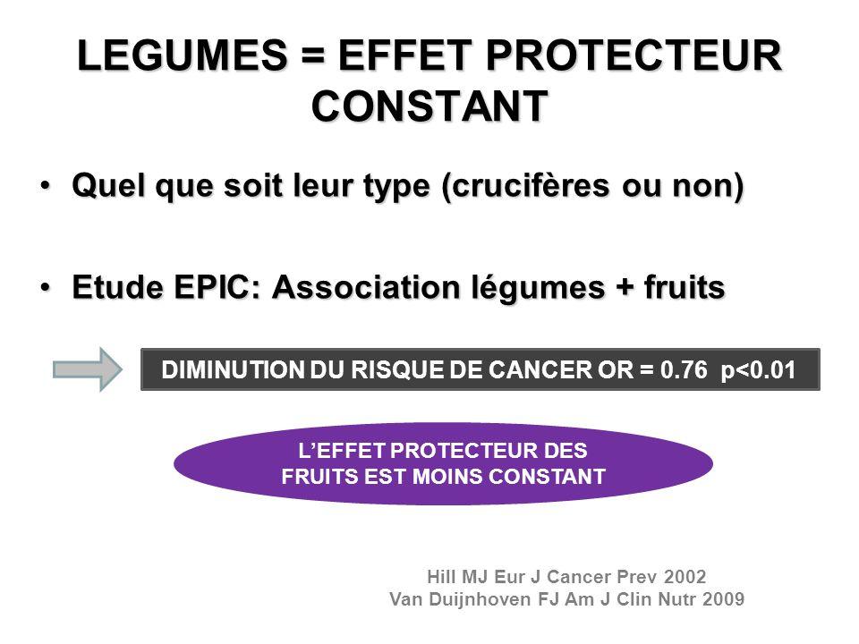 LEGUMES = EFFET PROTECTEUR CONSTANT Quel que soit leur type (crucifères ou non)Quel que soit leur type (crucifères ou non) Etude EPIC: Association lég