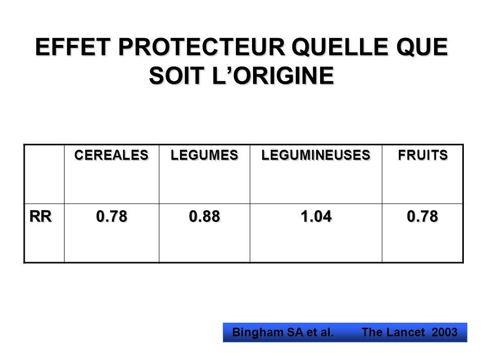 EFFET PROTECTEUR QUELLE QUE SOIT LORIGINE CEREALESLEGUMESLEGUMINEUSESFRUITS RR0.780.881.040.78 Bingham SA et al. The Lancet 2003