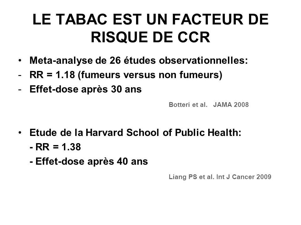 LE TABAC EST UN FACTEUR DE RISQUE DE CCR Meta-analyse de 26 études observationnelles: -RR = 1.18 (fumeurs versus non fumeurs) -Effet-dose après 30 ans