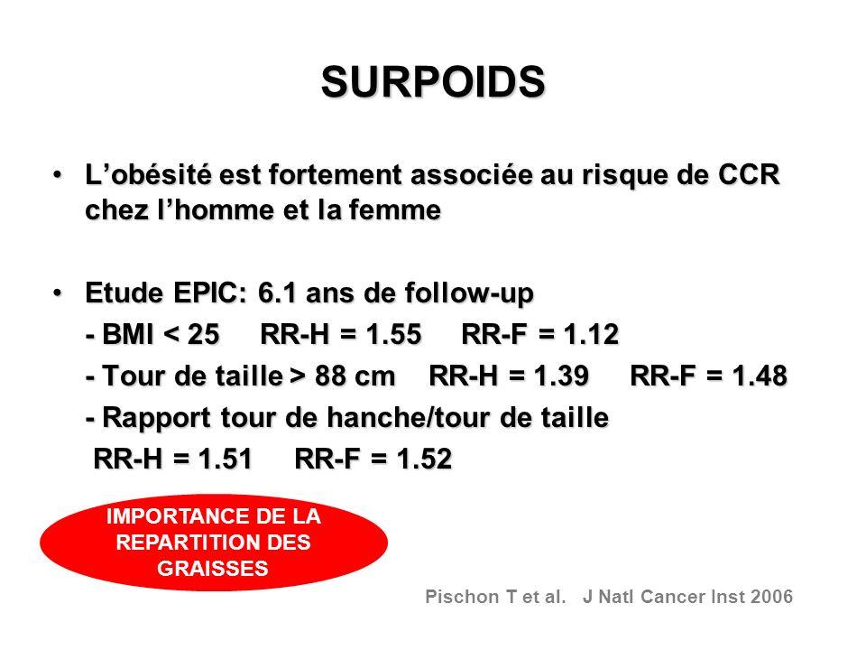 SURPOIDS Lobésité est fortement associée au risque de CCR chez lhomme et la femmeLobésité est fortement associée au risque de CCR chez lhomme et la fe