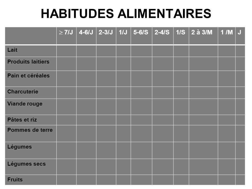 HABITUDES ALIMENTAIRES 7/J 4-6/J2-3/J1/J5-6/S2-4/S1/S2 à 3/M1 /MJ Lait Produits laitiers Pain et céréales Charcuterie Viande rouge Pâtes et riz Pommes