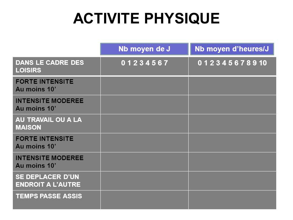 ACTIVITE PHYSIQUE DANS LE CADRE DES LOISIRS 0 1 2 3 4 5 6 70 1 2 3 4 5 6 7 8 9 10 FORTE INTENSITE Au moins 10 INTENSITE MODEREE Au moins 10 AU TRAVAIL