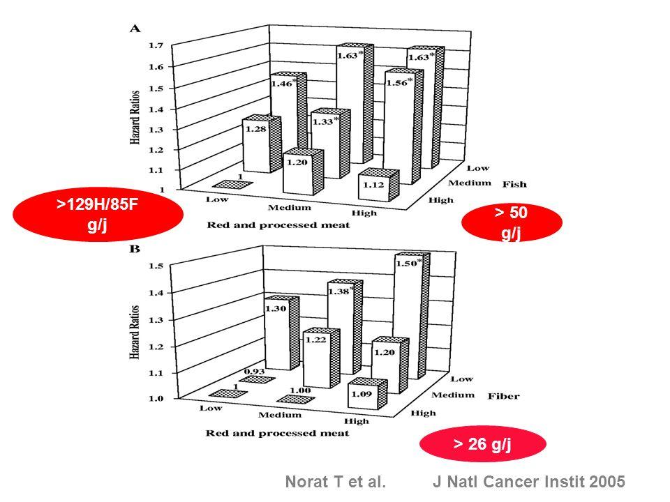 RISQUE CCR SELON CONSOMMATION DE VIANDE POISSONS ET FIBRES Norat T et al. J Natl Cancer Instit 2005 >129H/85F g/j > 50 g/j > 26 g/j