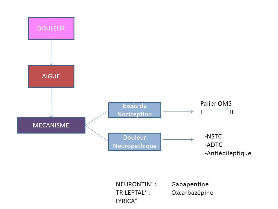DOULEUR AIGUE MECANISME Excès de Nociception Douleur Neuropathique Palier OMS IIII -NSTC -ADTC -Antiépileptique NEURONTIN° :Gabapentine TRILEPTAL° : O