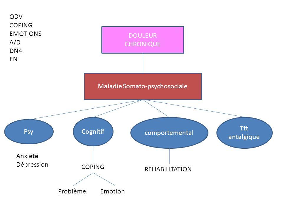 DOULEUR CHRONIQUE Maladie Somato-psychosociale Cognitif Psy comportemental Ttt antalgique Anxiété Dépression COPING ProblèmeEmotion REHABILITATION QDV