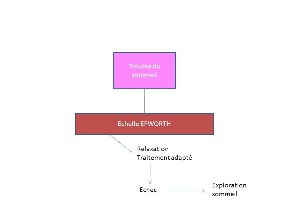Trouble du sommeil Echelle EPWORTH Relaxation Traitement adapté Echec Exploration sommeil