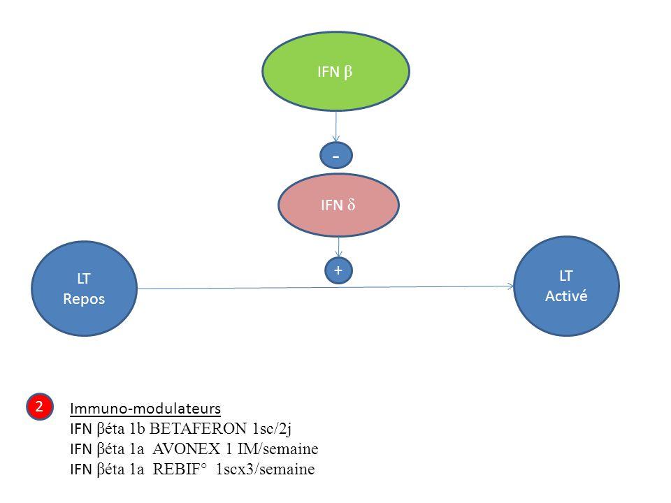 IFN β - IFN δ LT Repos LT Activé + 2 Immuno-modulateurs IFN βéta 1b BETAFERON 1sc/2j IFN βéta 1a AVONEX 1 IM/semaine IFN βéta 1a REBIF° 1scx3/semaine