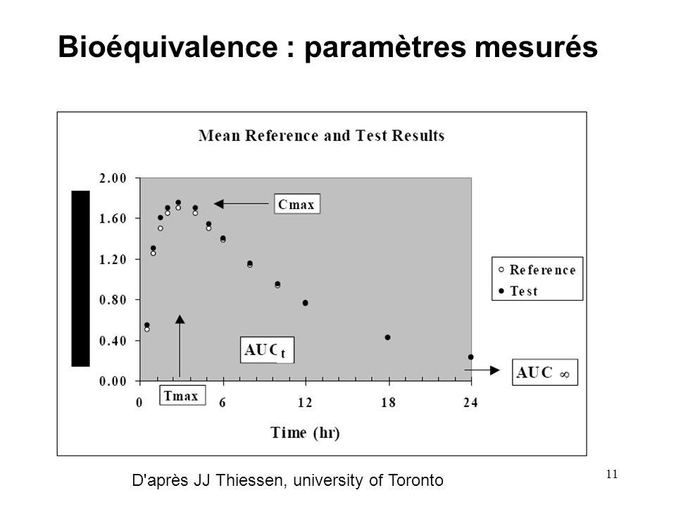 11 Bioéquivalence : paramètres mesurés D'après JJ Thiessen, university of Toronto