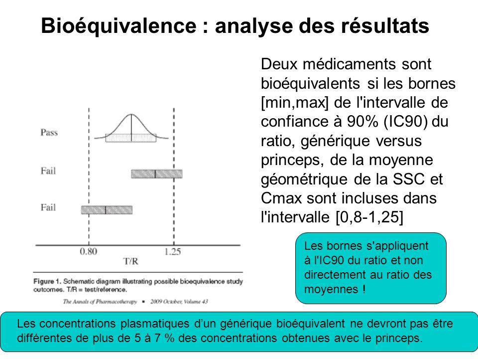 13 Deux médicaments sont bioéquivalents si les bornes [min,max] de l'intervalle de confiance à 90% (IC90) du ratio, générique versus princeps, de la m