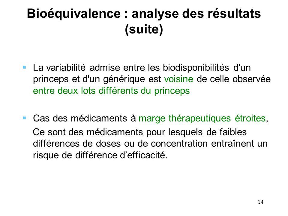 14 Bioéquivalence : analyse des résultats (suite) La variabilité admise entre les biodisponibilités d'un princeps et d'un générique est voisine de cel