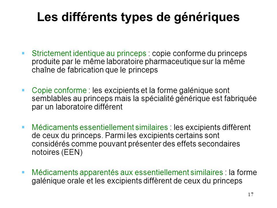 17 Les différents types de génériques Strictement identique au princeps : copie conforme du princeps produite par le même laboratoire pharmaceutique s