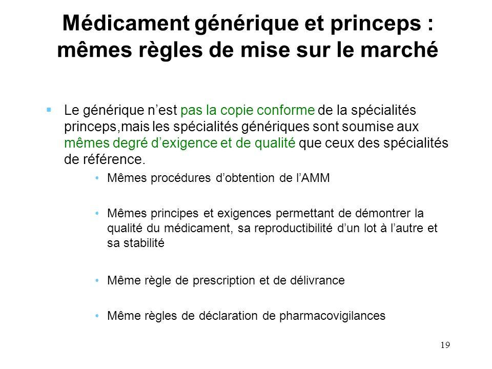 19 Médicament générique et princeps : mêmes règles de mise sur le marché Le générique nest pas la copie conforme de la spécialités princeps,mais les s