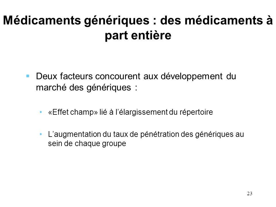23 Médicaments génériques : des médicaments à part entière Deux facteurs concourent aux développement du marché des génériques : «Effet champ» lié à l