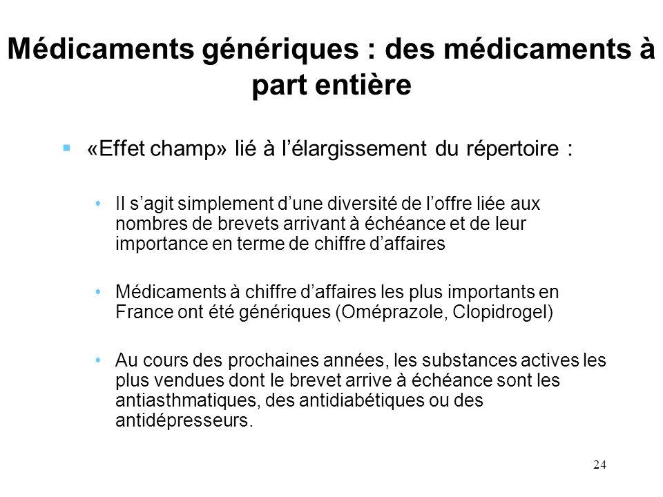 24 Médicaments génériques : des médicaments à part entière «Effet champ» lié à lélargissement du répertoire : Il sagit simplement dune diversité de lo