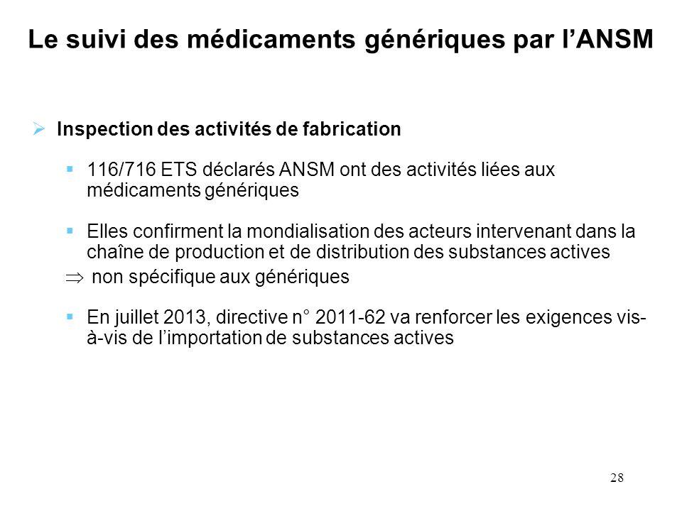 28 Le suivi des médicaments génériques par lANSM Inspection des activités de fabrication 116/716 ETS déclarés ANSM ont des activités liées aux médicam