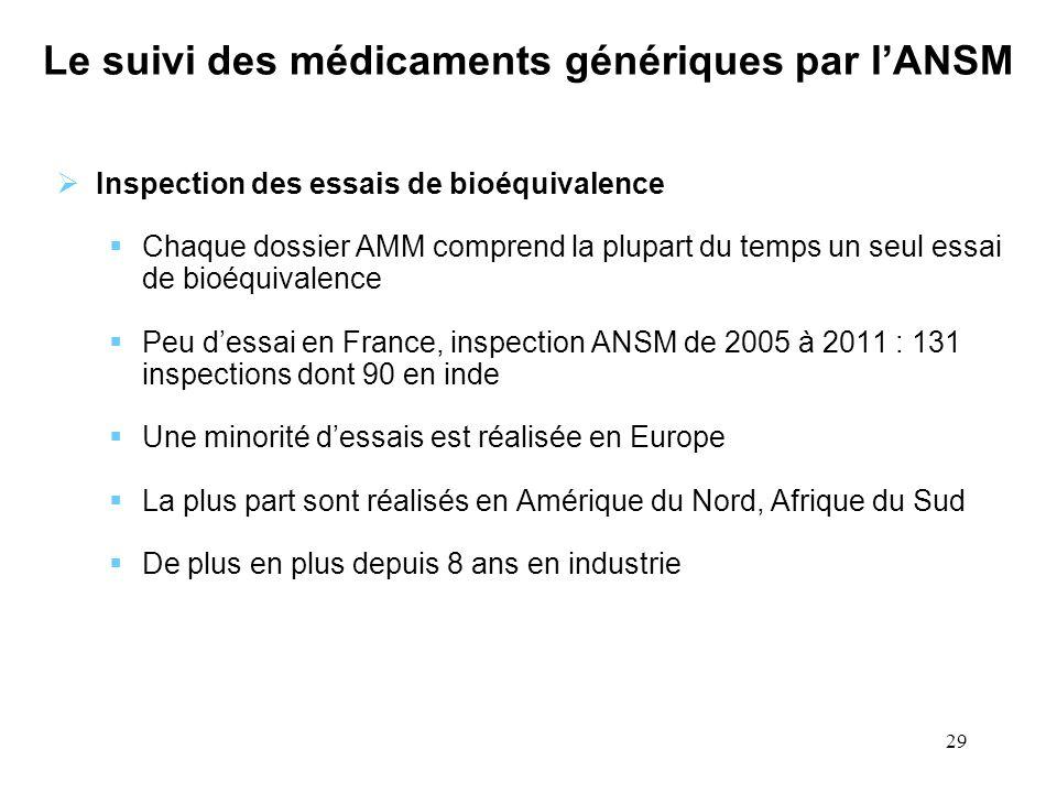 29 Le suivi des médicaments génériques par lANSM Inspection des essais de bioéquivalence Chaque dossier AMM comprend la plupart du temps un seul essai