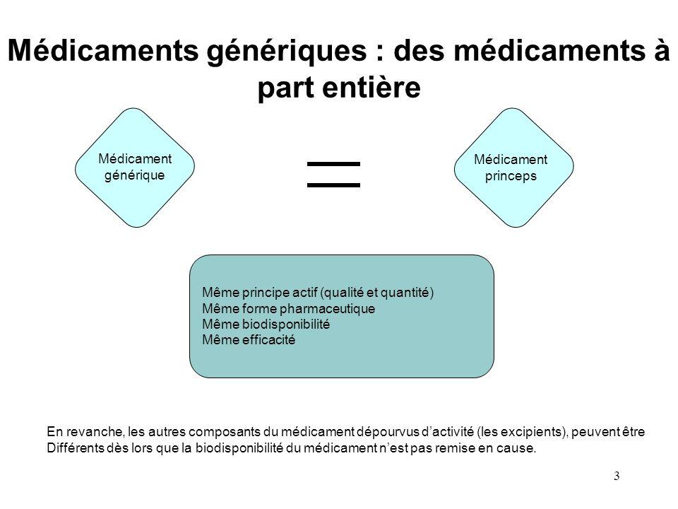3 Médicaments génériques : des médicaments à part entière Même principe actif (qualité et quantité) Même forme pharmaceutique Même biodisponibilité Mê