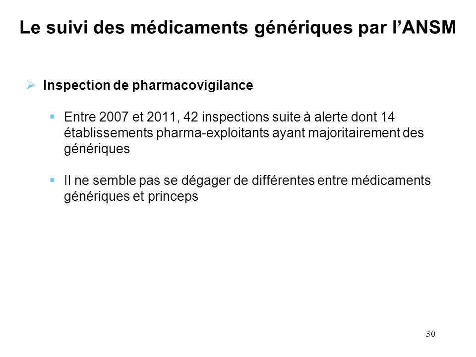 30 Le suivi des médicaments génériques par lANSM Inspection de pharmacovigilance Entre 2007 et 2011, 42 inspections suite à alerte dont 14 établisseme