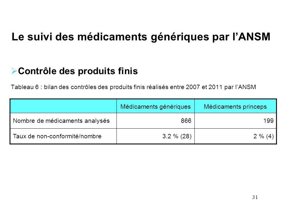 31 Le suivi des médicaments génériques par lANSM Contrôle des produits finis Tableau 6 : bilan des contrôles des produits finis réalisés entre 2007 et
