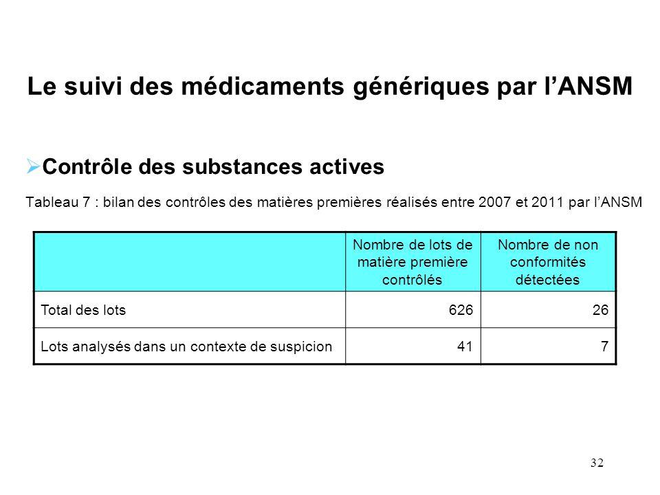 32 Le suivi des médicaments génériques par lANSM Contrôle des substances actives Tableau 7 : bilan des contrôles des matières premières réalisés entre