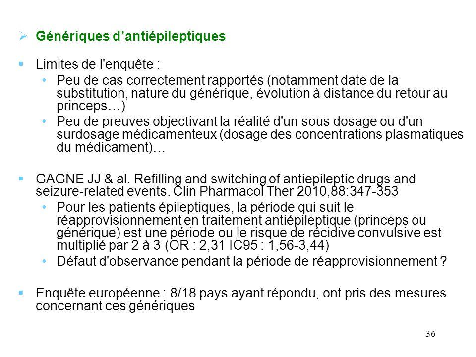 36 Génériques dantiépileptiques Limites de l'enquête : Peu de cas correctement rapportés (notamment date de la substitution, nature du générique, évol