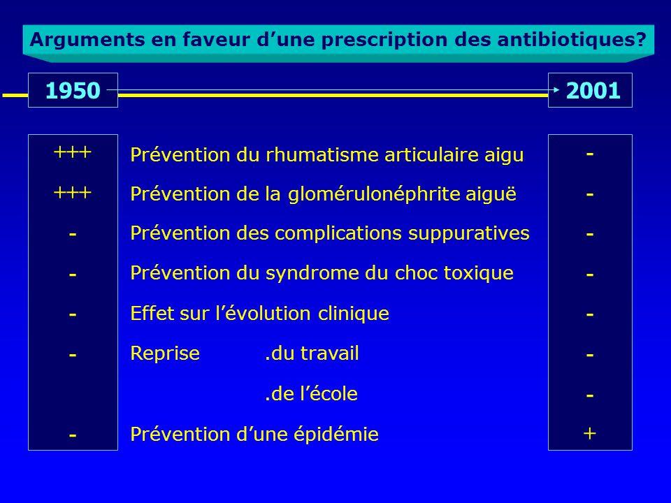 Arguments en faveur dune prescription des antibiotiques? 1950 2001 +++ - -------+-------+ Prévention du rhumatisme articulaire aigu Prévention de la g