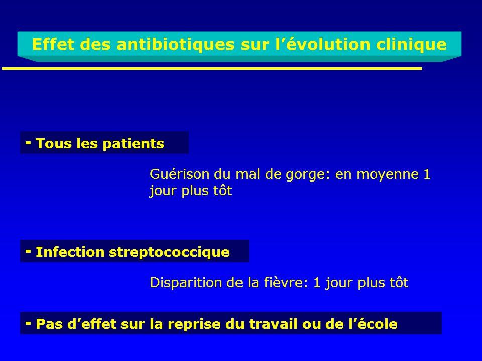 Effet des antibiotiques sur lévolution clinique Tous les patients Guérison du mal de gorge: en moyenne 1 jour plus tôt Infection streptococcique Dispa