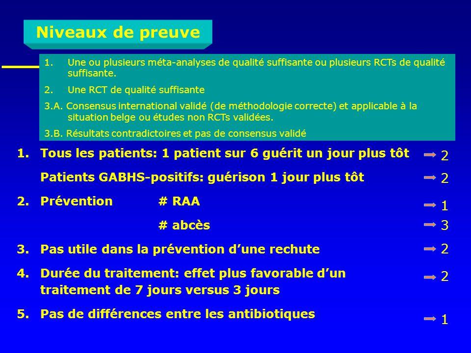 1.Tous les patients: 1 patient sur 6 guérit un jour plus tôt Patients GABHS-positifs: guérison 1 jour plus tôt 2. Prévention# RAA # abcès 3. Pas utile
