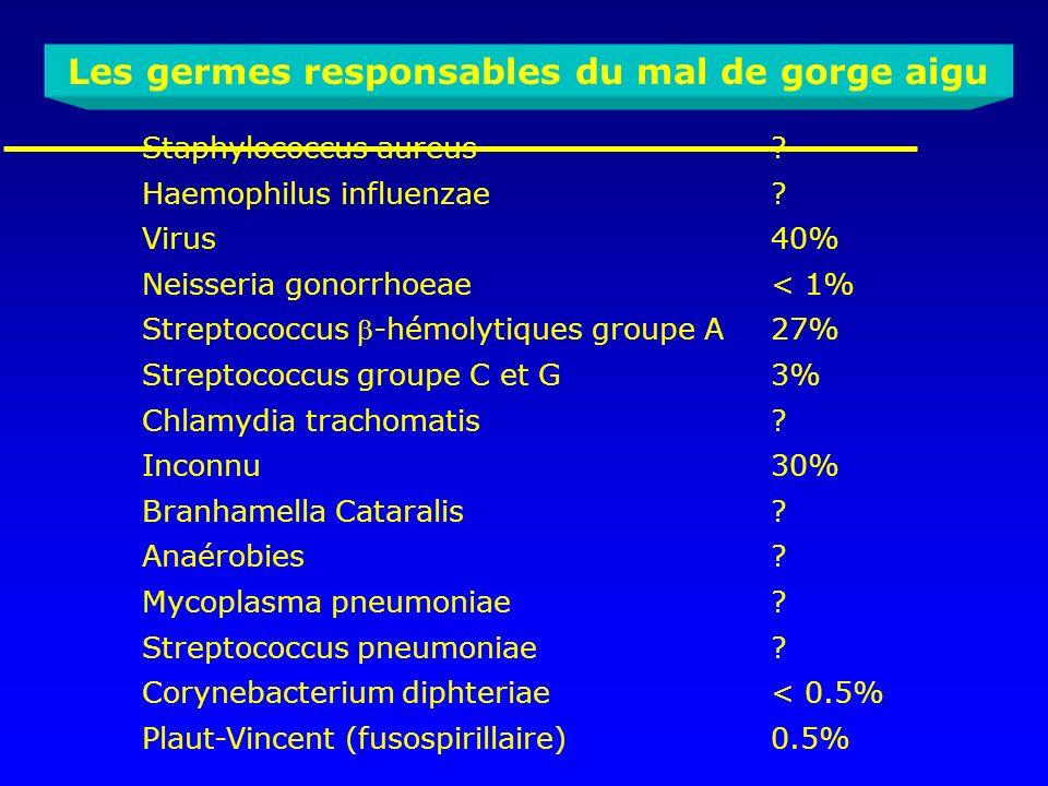 Les germes responsables du mal de gorge aigu Staphylococcus aureus? Haemophilus influenzae? Virus40% Neisseria gonorrhoeae< 1% Streptococcus -hémolyti