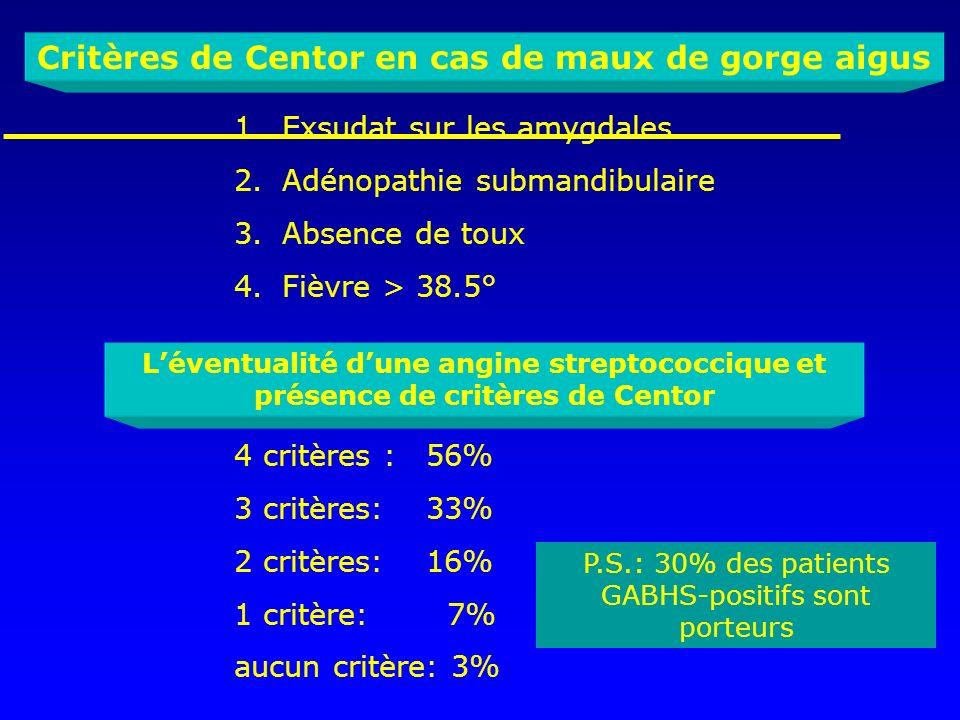 Critères de Centor en cas de maux de gorge aigus 1.Exsudat sur les amygdales 2.Adénopathie submandibulaire 3.Absence de toux 4.Fièvre > 38.5° Léventua